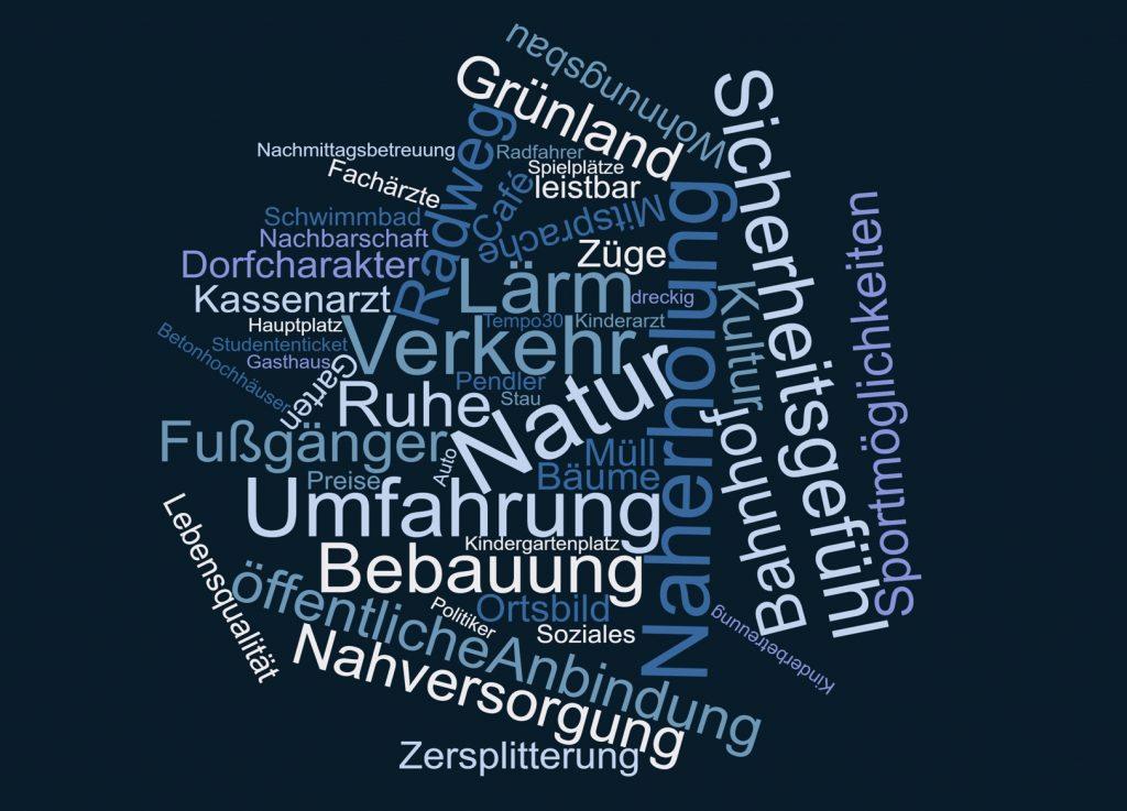 Begriffswolke mit allen Beiträgen aus der offenen Frage (CC) Dialog Plus