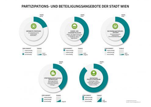 Analyse der fünf Bereiche der Partizipationsangebote in Wien (CC) Dialog Plus